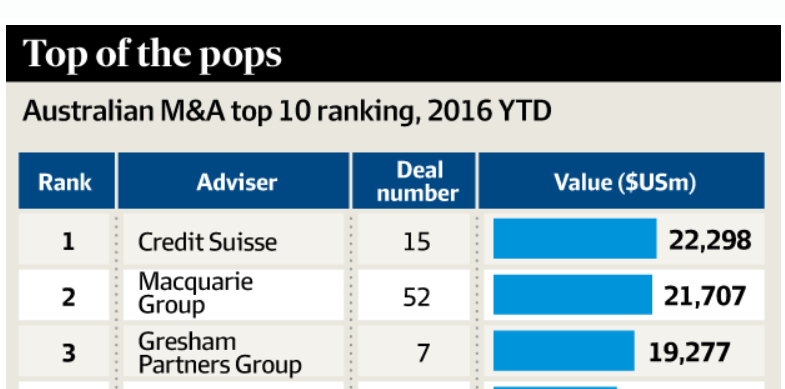 Gresham ranked as leading independent M&A bank